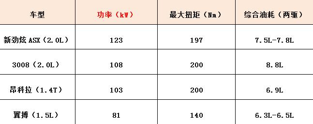 广州车展SUV四强争霸