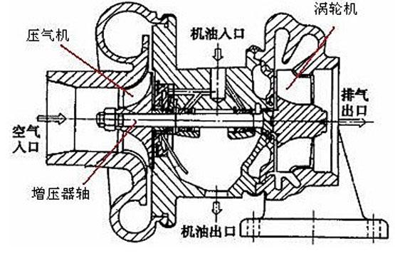 涡轮增压保养指南