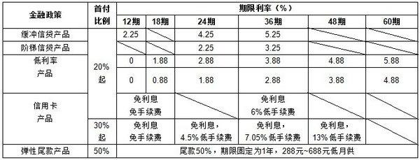 金融政策利率表
