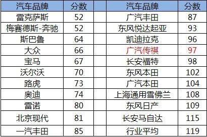 传祺荣膺跻身合资前列JDPower中国品牌双冠军