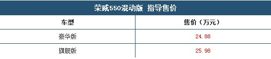 荣威550混动车型上市