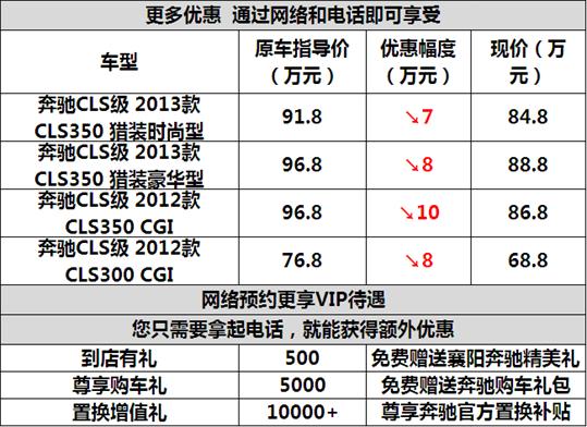 襄阳奔驰CLS轿跑最高