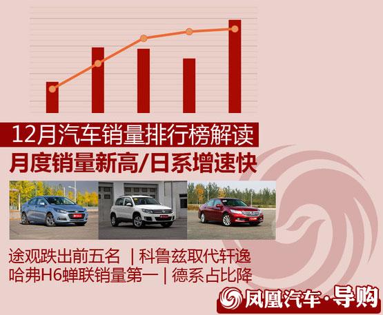 12月汽车销量解读