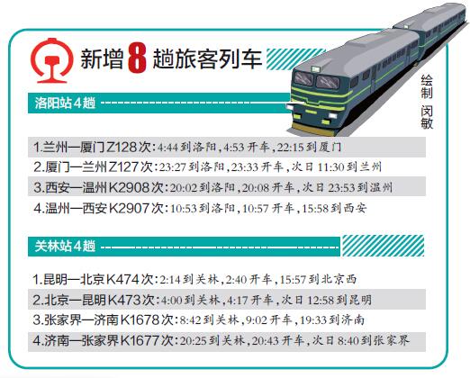 洛阳将新增8趟列车