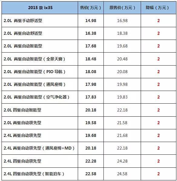2015汽车官降价格表