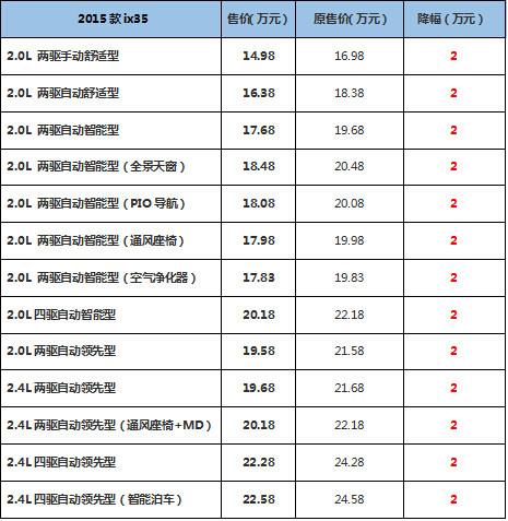 北京现代ix35官降3万