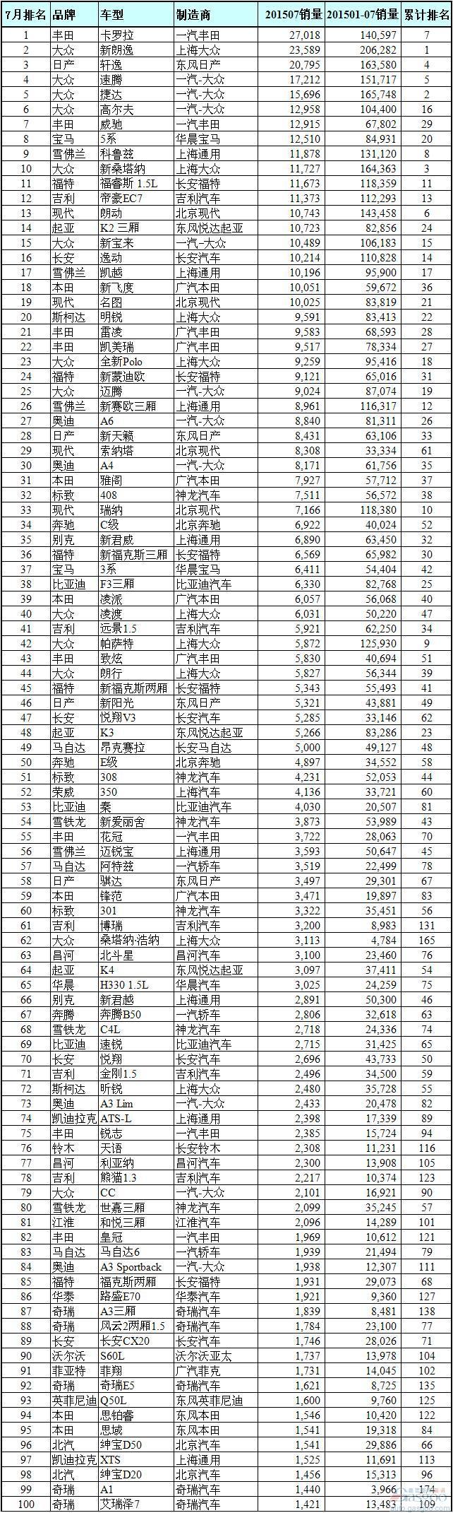 7月中国车型销量排名