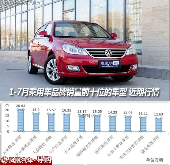 1-7月乘用车品牌销量