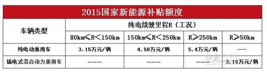 2016天津新能源政策