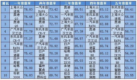 5年内汽车保值率一览