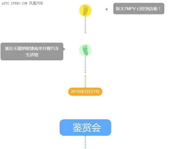 新大7MPV 鉴赏会