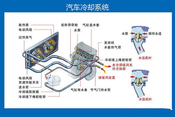 汽车冷却系统保养