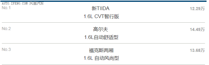 新TIIDA性价比两厢车