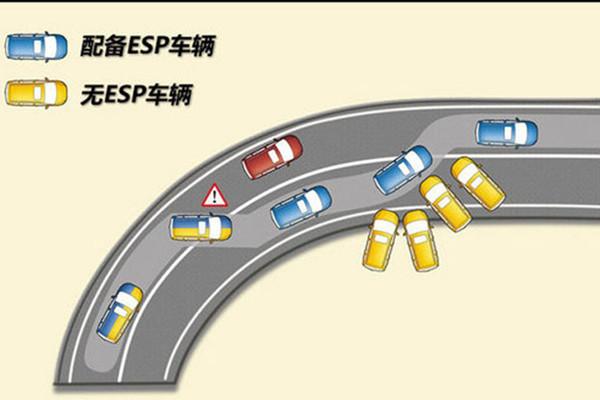 长安CX70:ESP为车主安全保驾护航