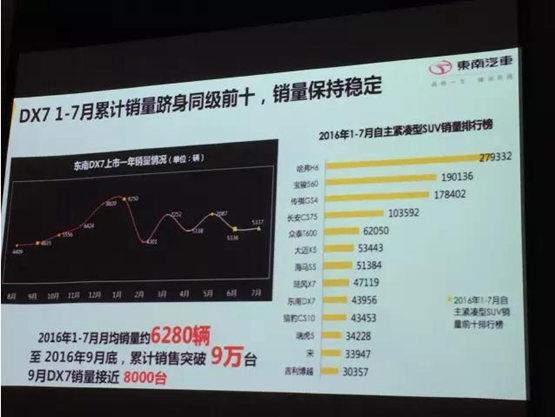 东南新DX7有23项提升