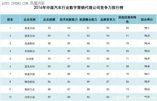 中国汽车行业数字营销领域市场调研报告