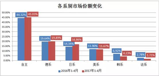 韩法系丢失的市场