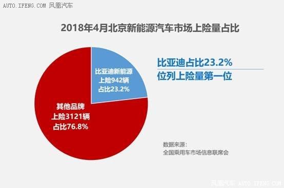 4月北京纯电市场再夺冠 比亚迪EV领跑-图1