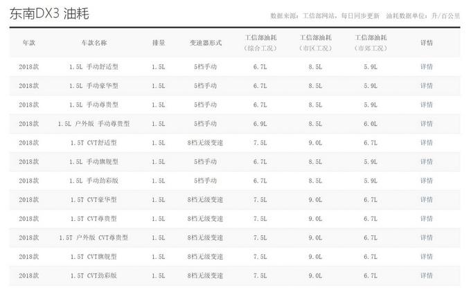 东南DX3成本解析 别再说买车不难养车难-图2
