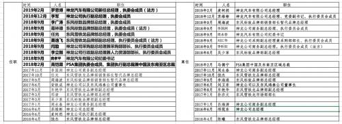 PSA不弃中国 神龙汽车誓言扭亏重回赛道