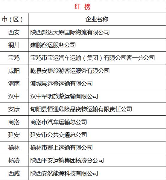陕西省运输企业车辆交通违法事故