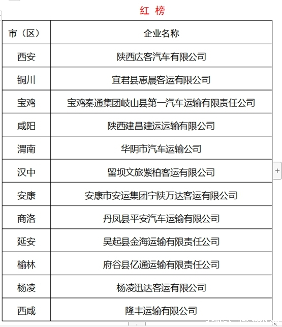 2020年1月份陕西省运输企业车辆红黑榜