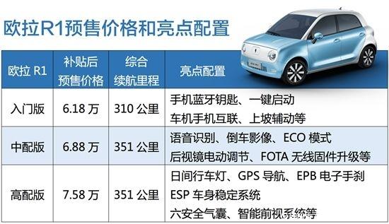 纯电动长城欧拉R1新能源天津促销最低价_腾讯分分彩开奖模式