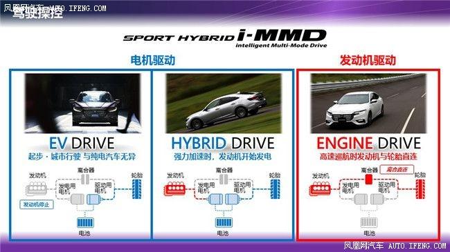即使是家用也有技术追求 试驾东风本田享域锐·混动